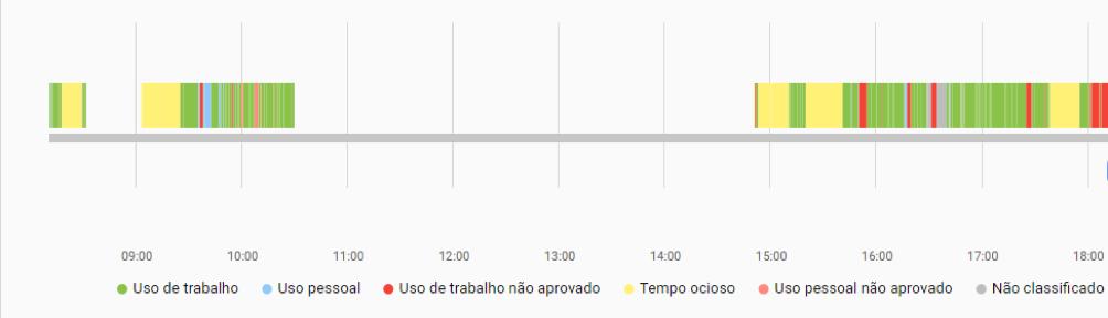 Linha do tempo fSense