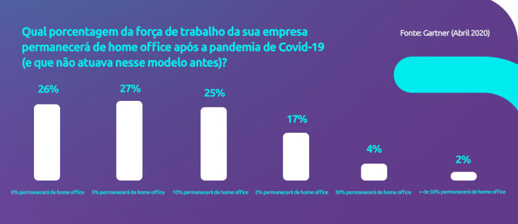 Porcentagem da força de trabalho que continuará atuando de home office após a pandemia | fSense